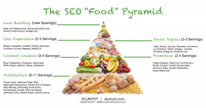 SEO Food Pyramid, Link Building, Content Marketing, Growth Hacking
