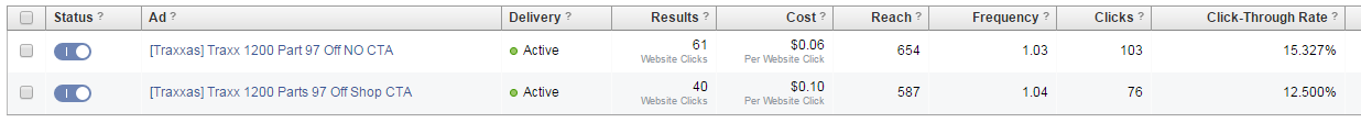 ecommerce Facebook ads with high click through rate