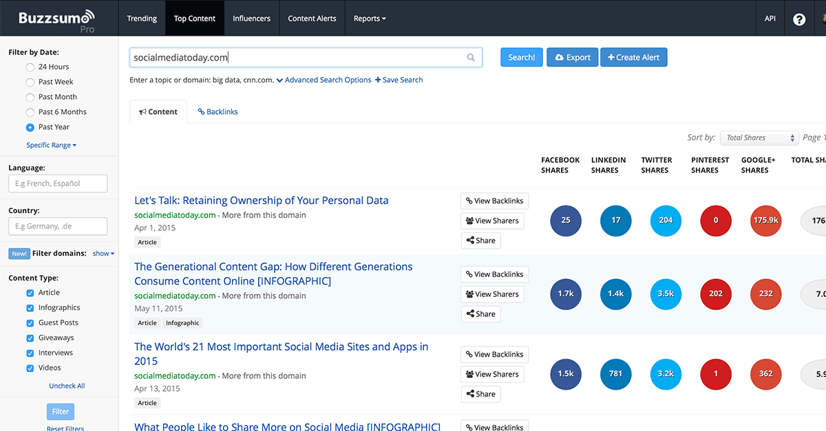 Top Content for Social Media Today on BuzzSumo