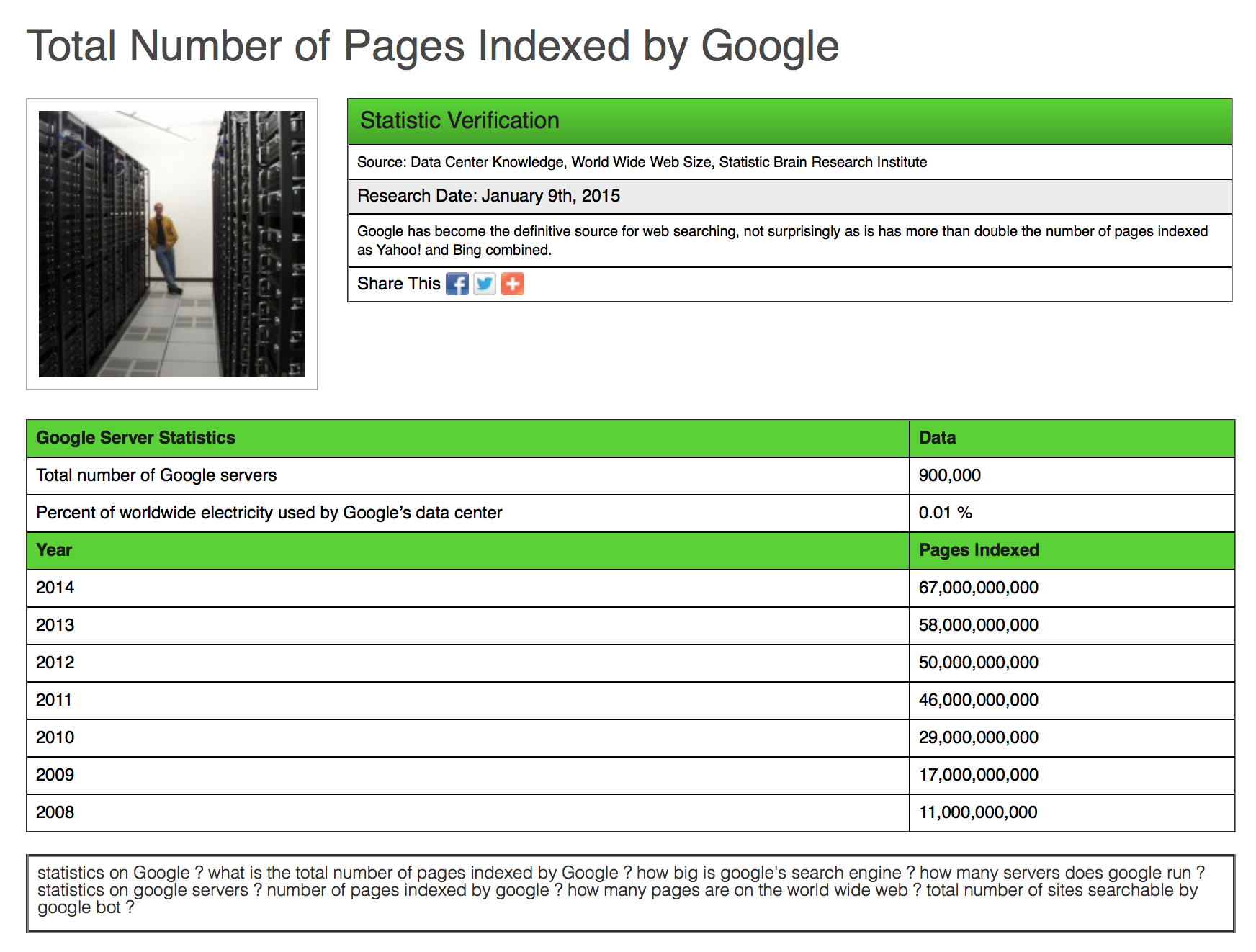 How many sites does Google have indexed