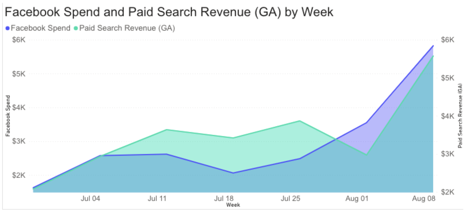 Facebook spend and paid search revenue