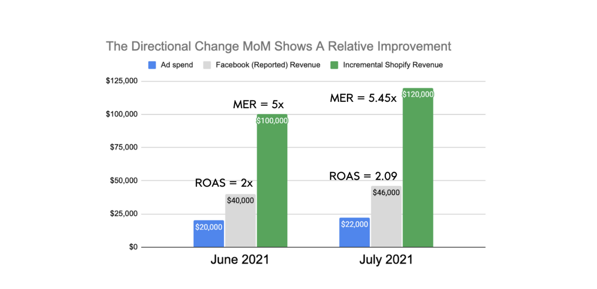 Directional change of ROAS and MER on Facebook Ads