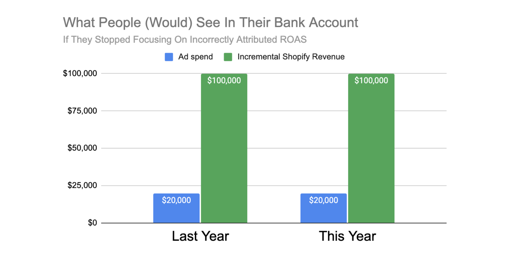 What people would see in their bank account for advertising on Facebook