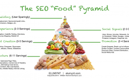 "The SEO ""Food"" Pyramid"